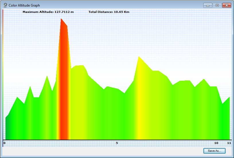 Color Graph for Altitude