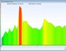Color Graph for Altitude