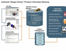 Arbortext Design-driven Product Information Delivery