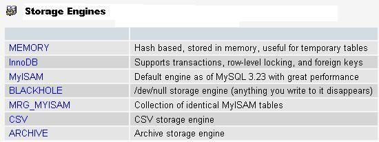 Available storage engines on MySQL