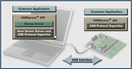 USBXpress Development Kit