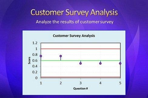 Output Analysis Window