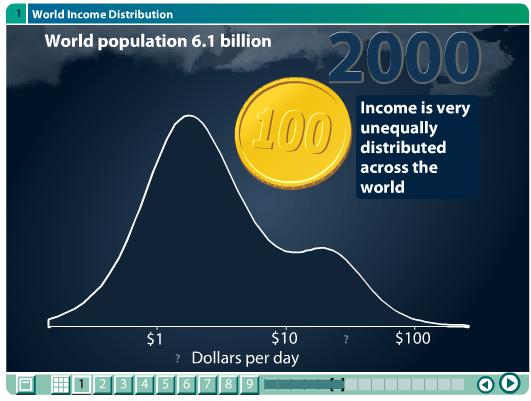Incomes topic